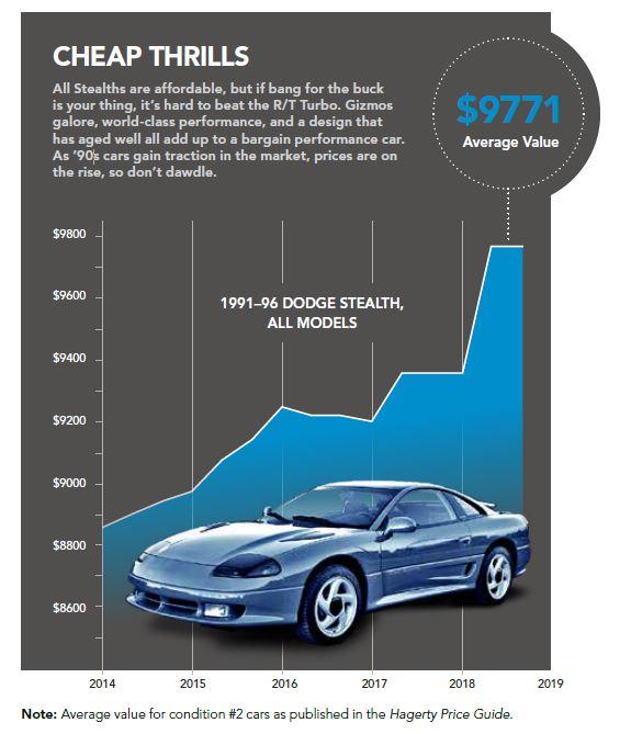 Values of Dodge Stealths
