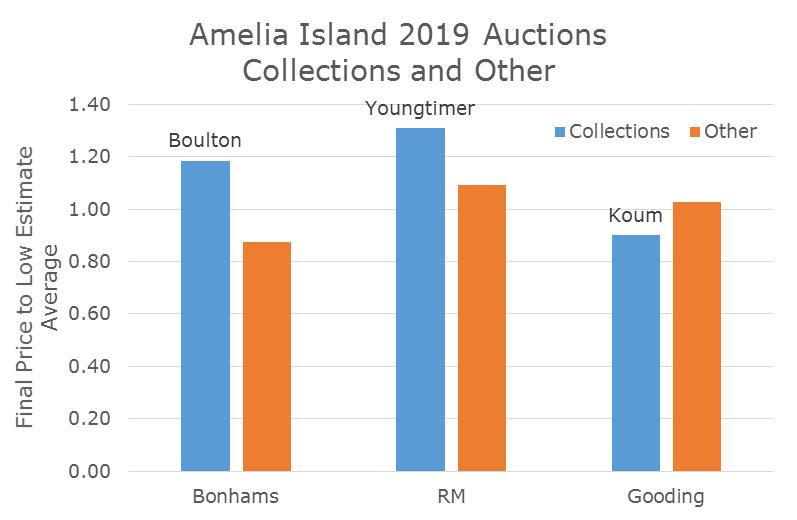 Amelia island sales 2019