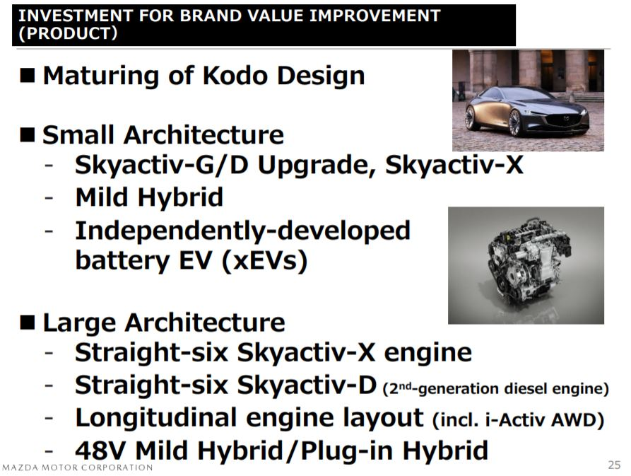 Mazda in-line 6 announcement