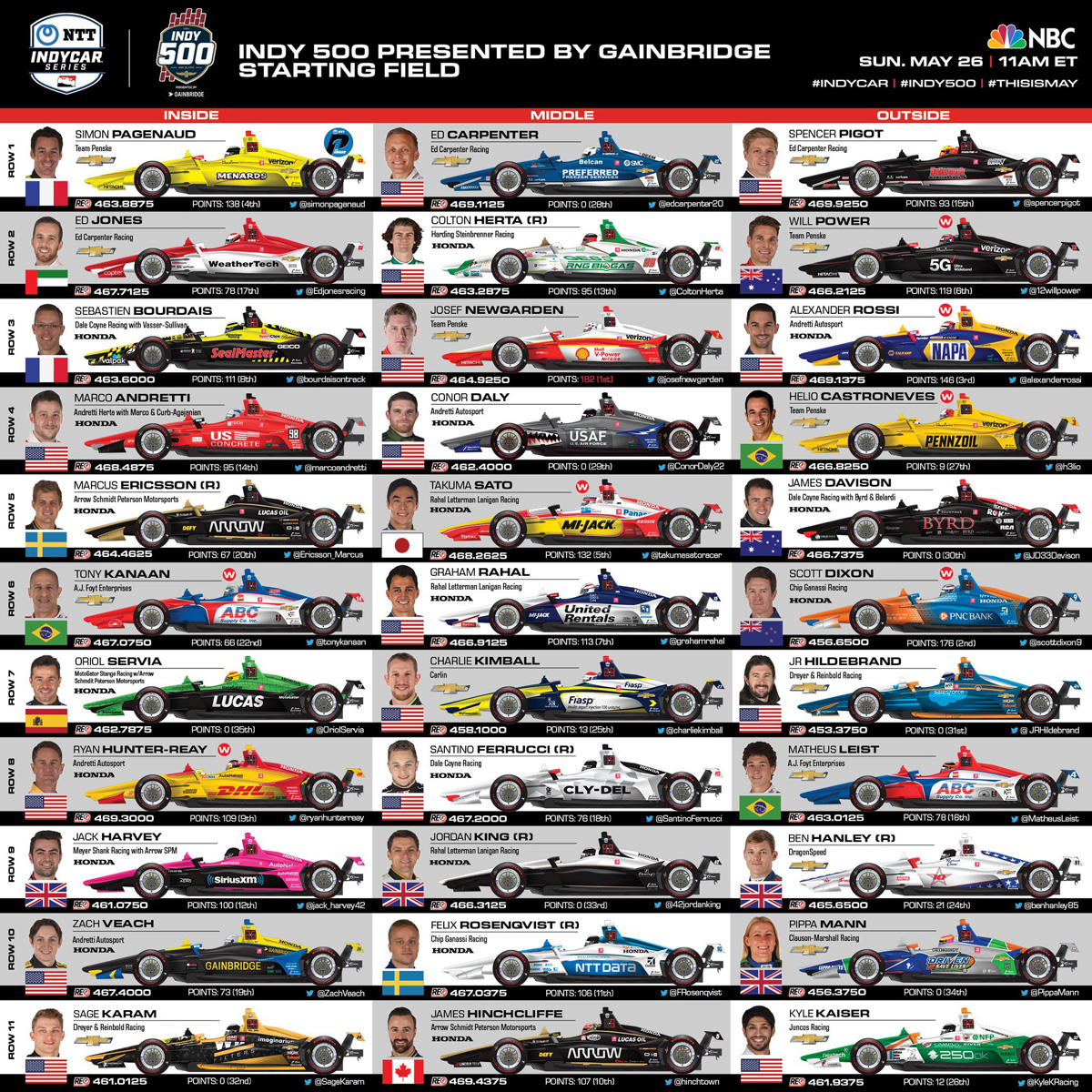 Indy 500 field