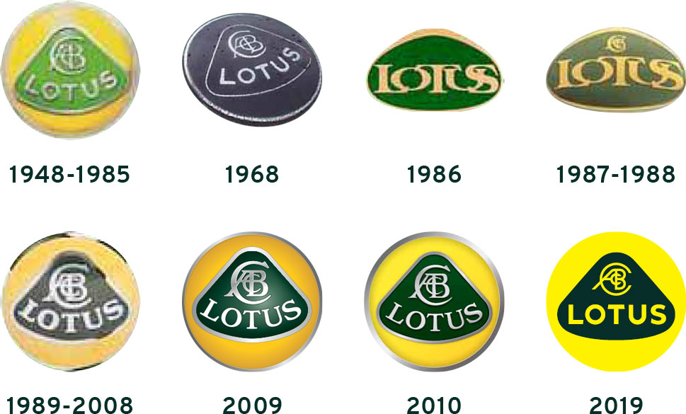 History of the Lotus Cars logo