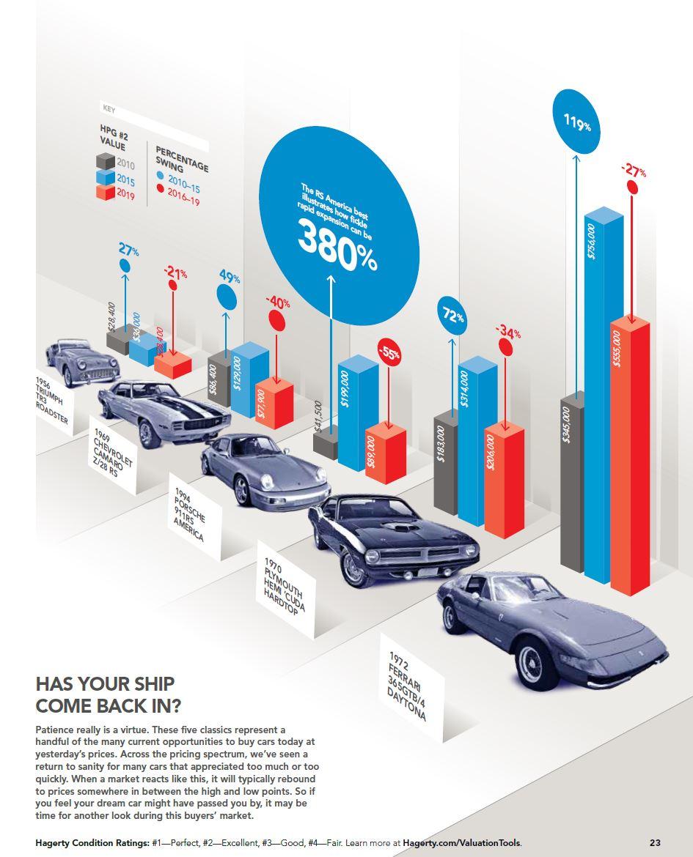 Classic Car Market down swing