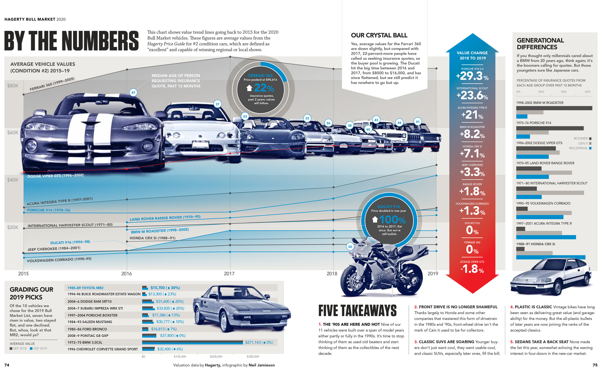 Hagerty Bull Market 2020 infographic