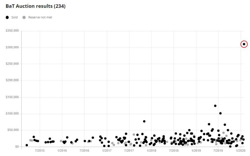BaT sales chart