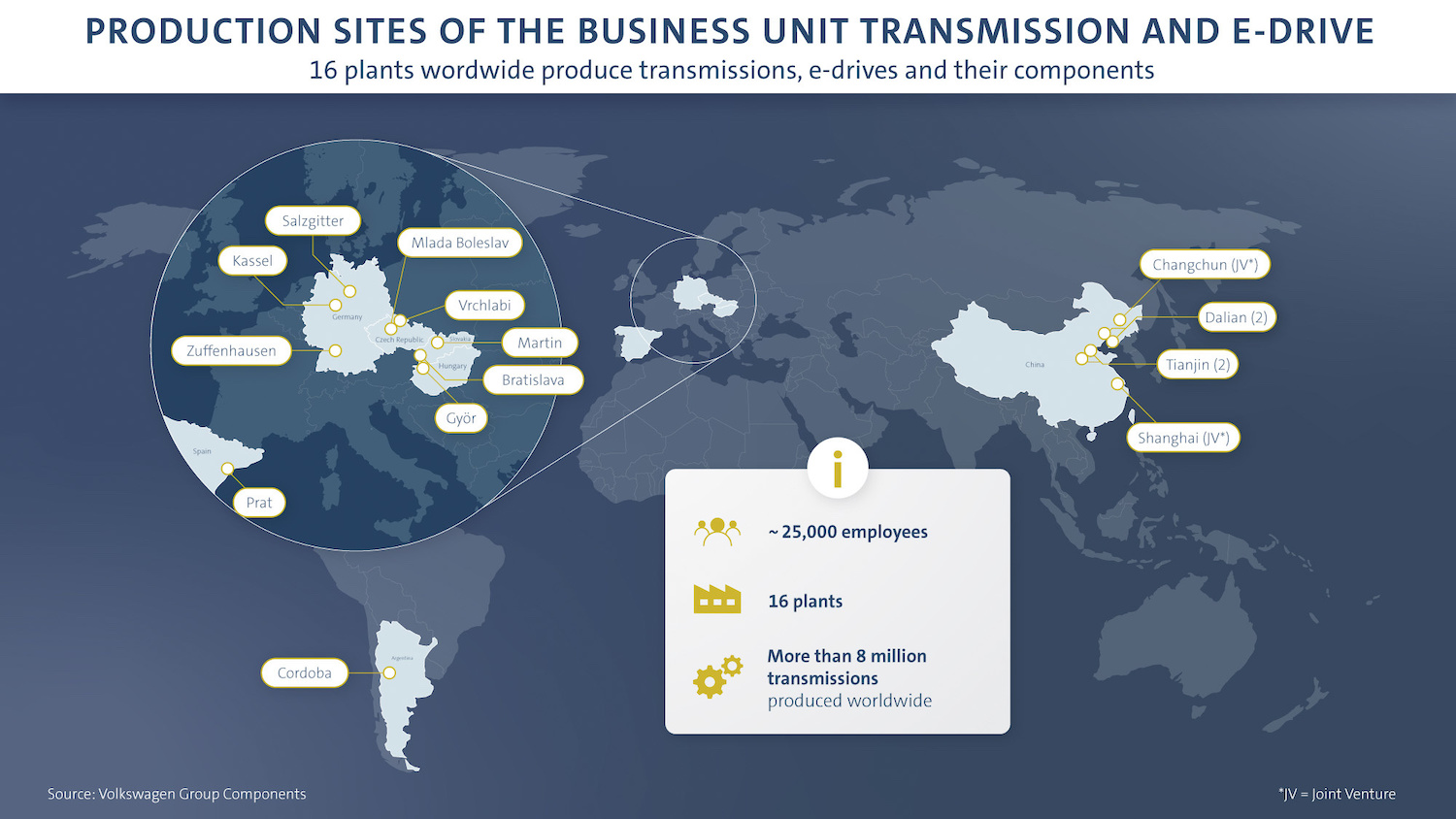 volkswagen transmission production site infographic