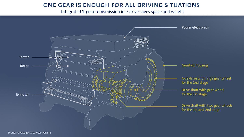 volkswagen transmission gearbox infographic