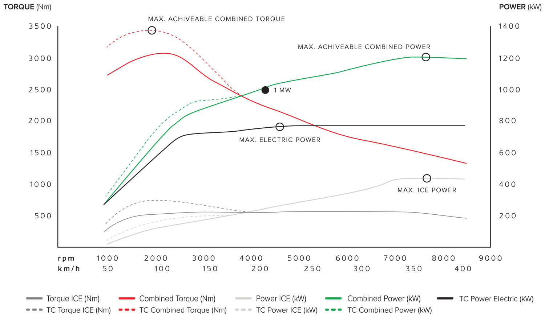 Koenigsegg gemera torque power spec chart