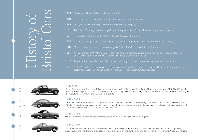 Bristol manufacturer history timeline